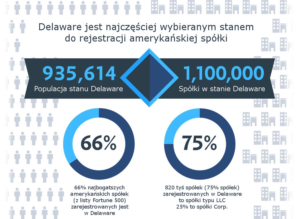 Firma w USA - dlaczego wybrać Delaware